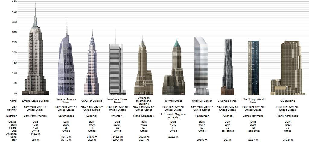 rascacielos ms altos de nueva york en la actualidad