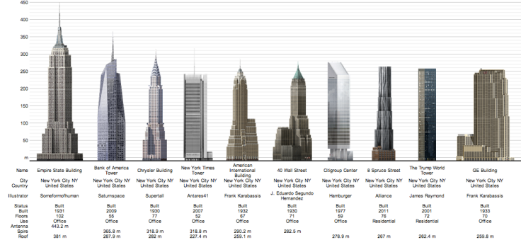 Rascacielos más altos de Nueva York en la actualidad
